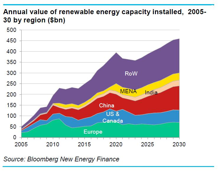 Bloomberg have broken down the growth of the renewable energy markets ...
