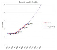 Electricity Prices to Rise Across the UK