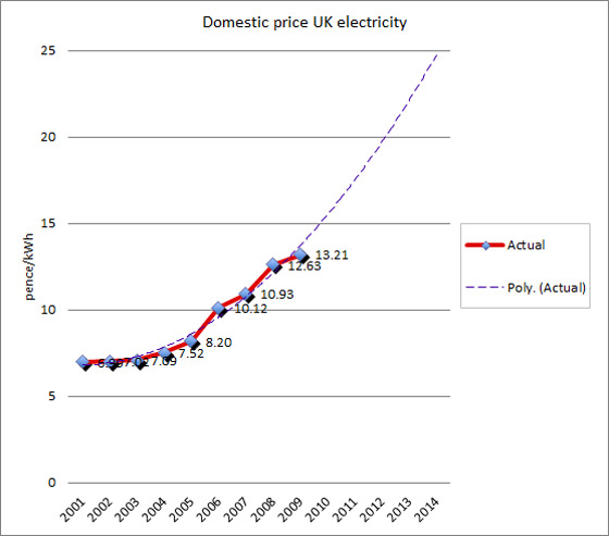 Electricity Price Inflation Chart