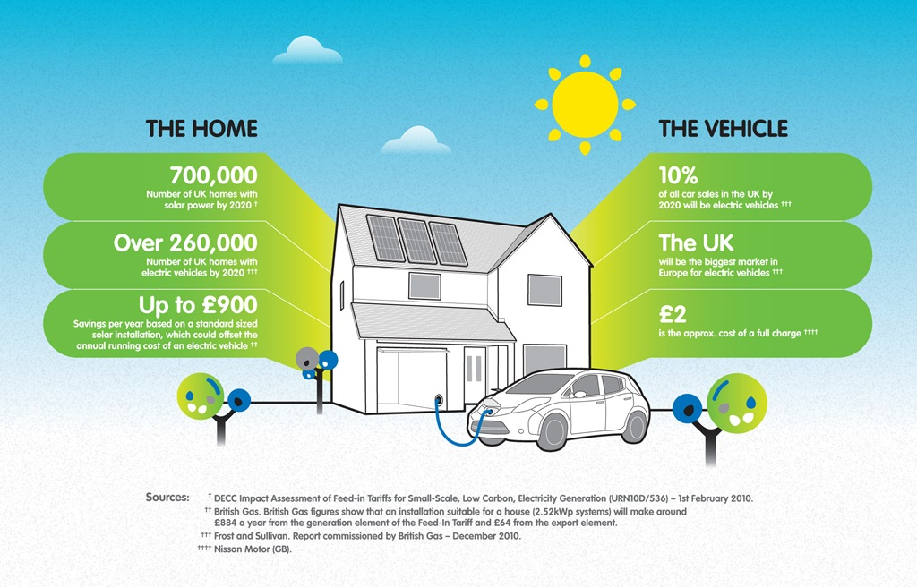 Solar Power to Horse Power, can the combination of Solar PV and ...