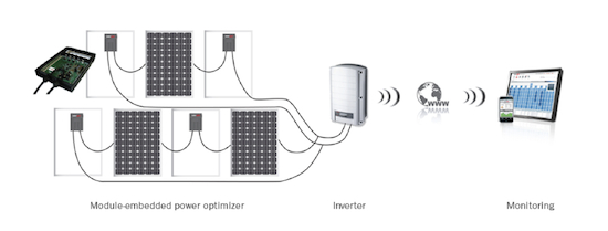 solaredge micro-inverter technology in the uk