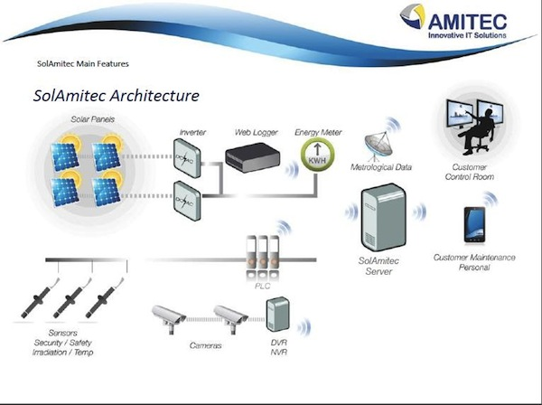 SolAmitec System Architecture Overview