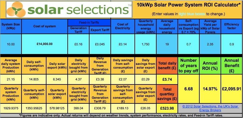 10kwp Solar Systems Pricing Output Roi Solar Selections
