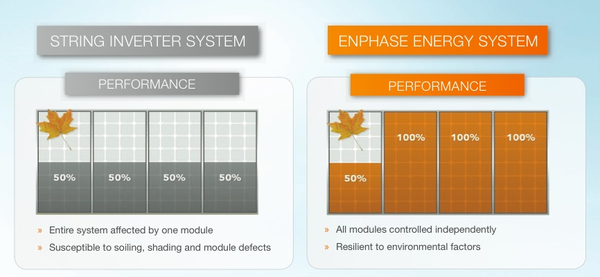 Enphase Microinverters In The Uk Compare Solar Systems