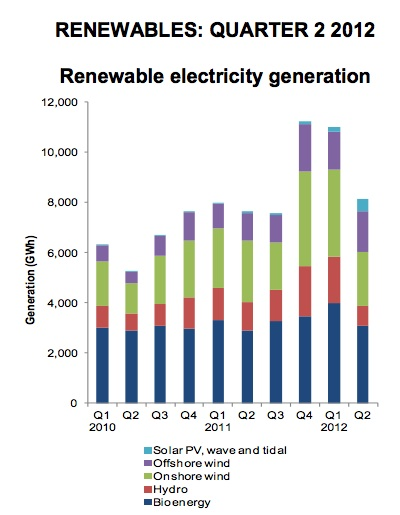 UK Renewable Energy Generation Q2 2012. Source: DECC.gov.uk