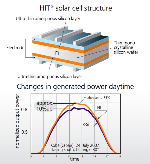 Hit Solar Cell Structure Detail Image Via Panasonic Solar