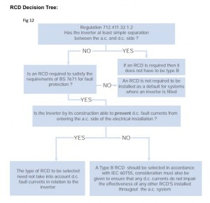 RCD selection flow-chart